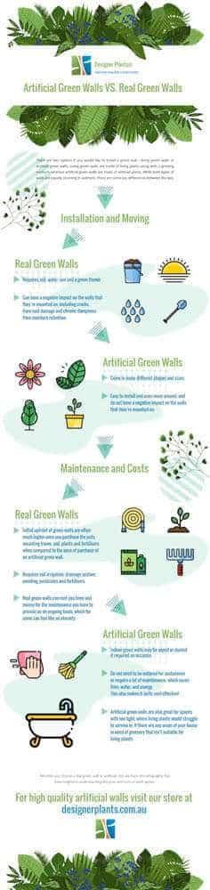 Artificial green walls VS real living green walls comparison infographic